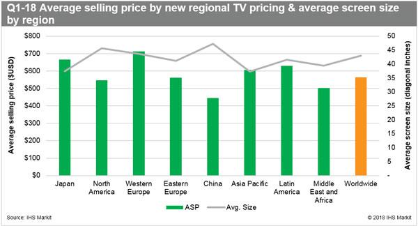 IHSMarkit:2018Q1全球液晶电视出货量增幅超7%