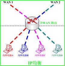 双WAN口路由器的简单介绍