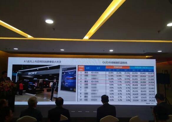 索尼OLED电视A1刚入市就成热机 透露出啥信号?