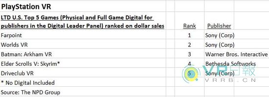 NPD公布PS VR美区迄今销售额最高的五款游戏