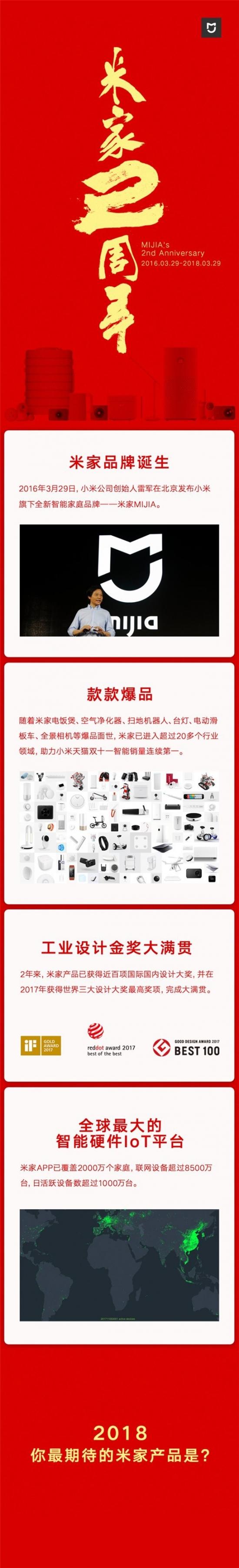 小米米家成立两周年:联网设备超8500万台