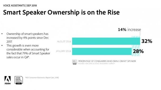 智能音箱已进入32%美国家庭 年底有望达50%